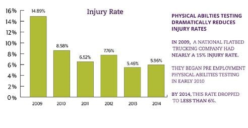 flatbed_injury_rate
