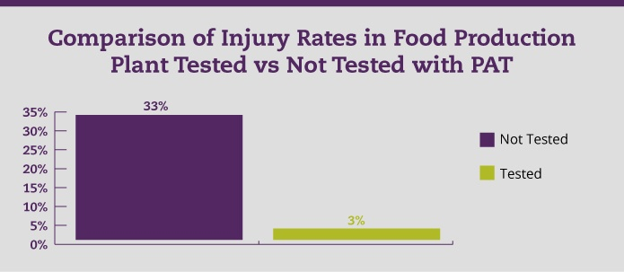 Comparison of Injury Rates in Food Production Plant Tested vs Not Tested with PAT